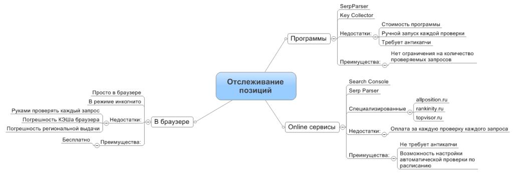 Способы отслеживания позиций сайта. Программы, онлайн сервисы